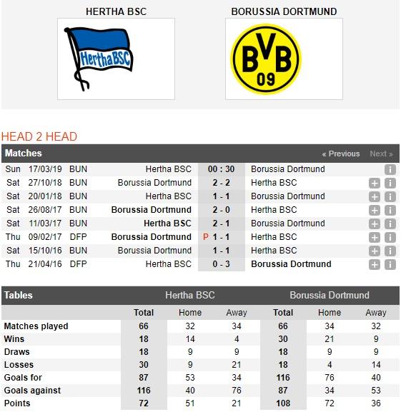 Hertha-Berlin-vs-Dortmund-Bam-sat-ngoi-dau-00h30-ngay-17-03-VDQG-Duc-Bundesliga-3