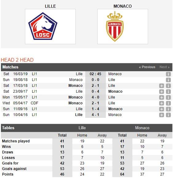 Lille-vs-Monaco-Kho-can-chu-nha-02h45-ngay-16-03-VDQG-Phap-Ligue-1-2