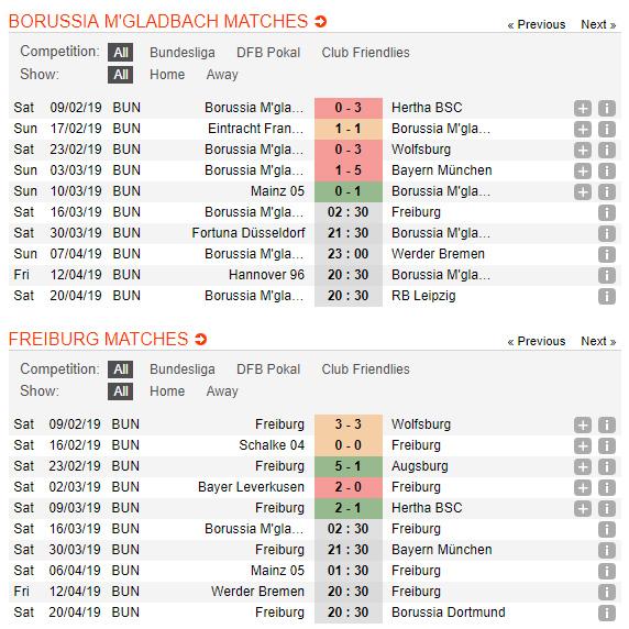 M'gladbach-vs-Freiburg-Diem-tua-san-nha-02h30-ngay-16-3-giai-VDQG-Duc-Bundesliga-2