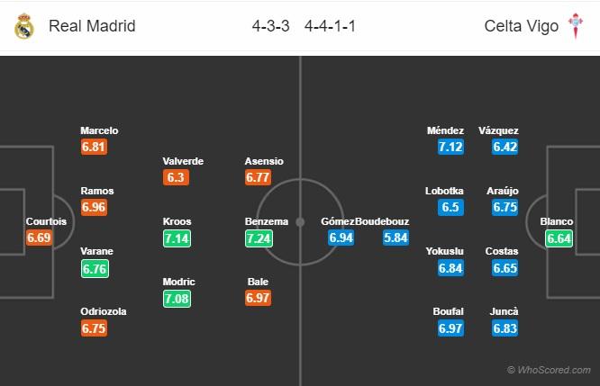 Real-Madrid-vs-Celta-Vigo-Thay-tuong-doi-van-22h15-ngay-16-03-VDQG-Tay-Ban-Nha-La-Liga-3