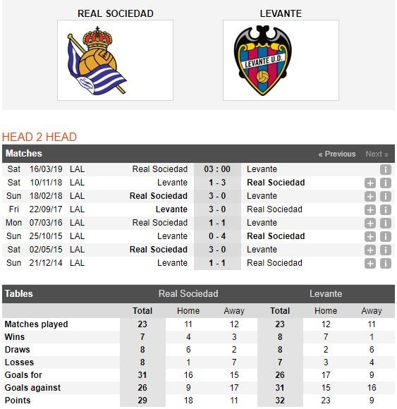 Sociedad-vs-Levante-Khach-tiep-tuc-chim-03h00-ngay-16-03-VDQG-Tay-Ban-Nha-La-Liga-1