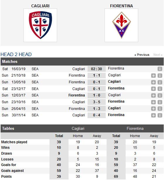 cagliari-vs-fiorentina-ruot-duoi-nghet-tho-02h30-ngay-16-03-giai-vdqg-italia-serie-a-6