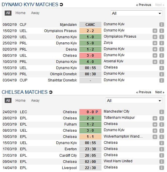 dynamo-kyiv-vs-chelsea-the-blues-nhe-nhang-di-tiep-00h55-ngay-15-03-cup-c2-chau-au-europa-league-5