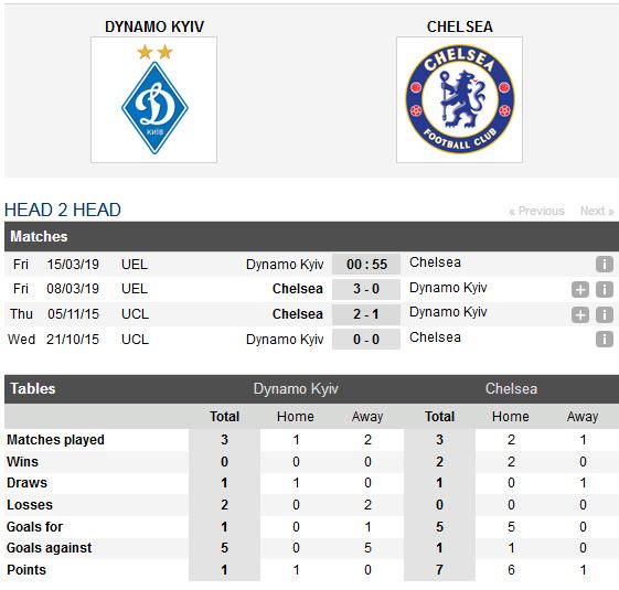 dynamo-kyiv-vs-chelsea-the-blues-nhe-nhang-di-tiep-00h55-ngay-15-03-cup-c2-chau-au-europa-league-6