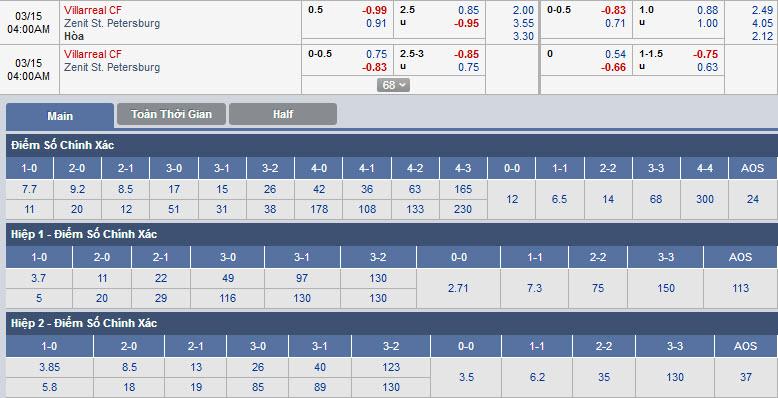 villarreal-vs-zenit-03h00-ngay-15-03-1