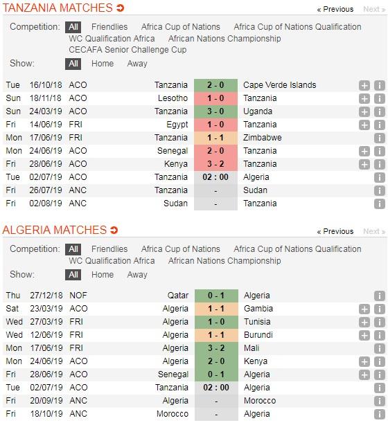 "Tanzania-vs-Algeria-Suc-manh-cua-""bay-cao""-02h00-ngay-2-7-giai-vo-dich-cac-quoc-gia-chau-Phi-CAN-5"