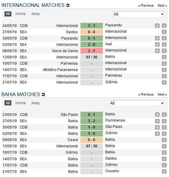 internacional-vs-bahia-chu-nha-gap-kho-07h30-ngay-13-06-giai-vdqg-brazil-serie-a-brazil-5