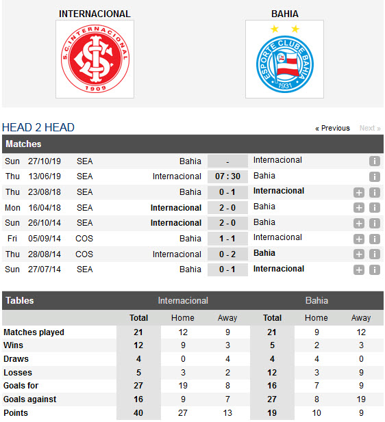 internacional-vs-bahia-chu-nha-gap-kho-07h30-ngay-13-06-giai-vdqg-brazil-serie-a-brazil-6