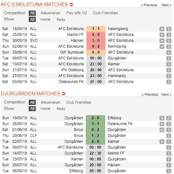 AFC-Eskilstuna-vs-Djurgarden-Top-hai-vay-goi-00h00-ngay-9-7-giai-vo-dich-quoc-gia-Thuy-Dien-Allsvenskan-5