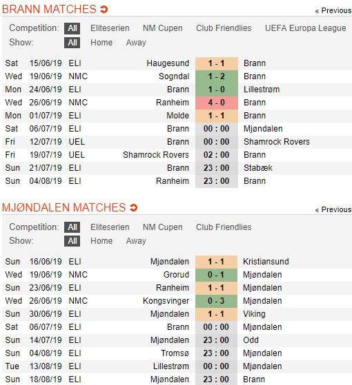 Brann-vs-Mjondalen-chu-nha-pha-dop-00h00-ngay-6-7-giai-vdqg-na-uy-Eliteserien-2019-1