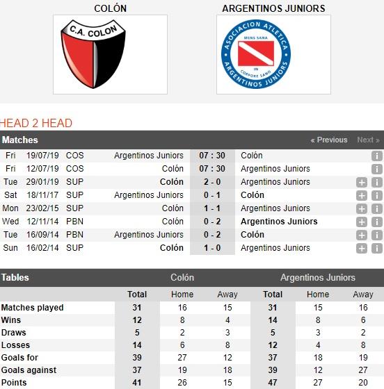 Colon-de-Santa-Fe-vs-Argentinos-Juniors-tin-vao-chu-nha-07h30-ngay-12-7-luot-di-vong-18-cup-c2-nam-my-copa-sudamericana-4