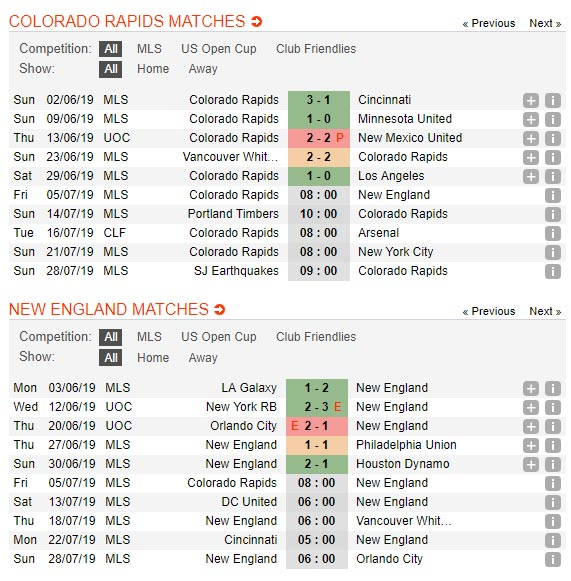 Colorado-vs-New-England-08h00-ngay-5-7-giai-Nha-nghe-My-Major-Soccer-League-2