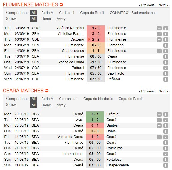 Fluminense-vs-Ceara-Diem-tua-Maracana-06h00-ngay-16-7-giai-VDQG-Brazil-Serie-A-4