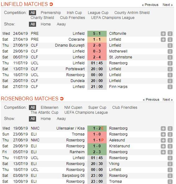 Linfield-vs-Rosenborg-Noi-dai-mach-bat-bai-01h45-ngay-11-7-giai-vo-dich-cac-CLB-chau-Au-UEFA-Champions-League-5