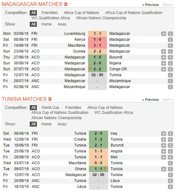 Madagascar-vs-Tunisia-Chien-thang-dau-tien-02h00-ngay-12-7-cup-chau-Phi-Africa-Cup-of-Nations-1