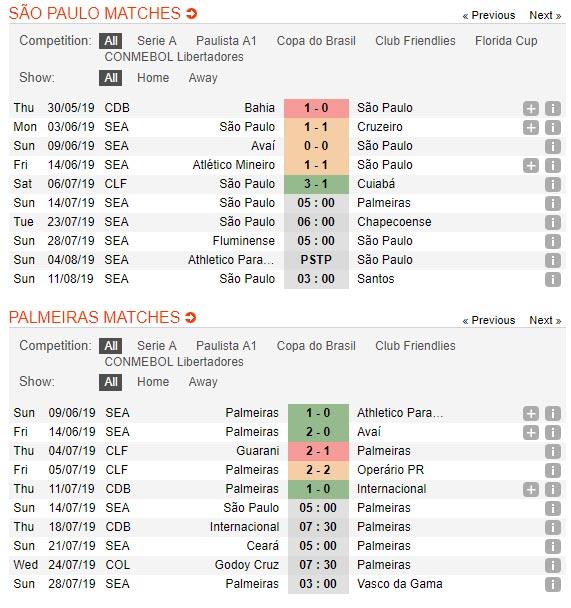 Sao-Paulo-vs-Palmeiras-Tiep-da-thang-hoa-05h00-ngay-14-7-giai-VDQG-Brazil-Serie-A-1
