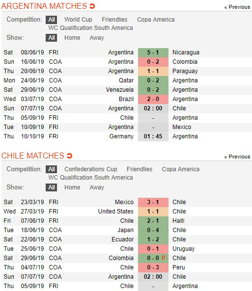 argentina-vs-chile-tin-vao-messi-02h00-ngay-7-7-giai-vo-dich-cac-quoc-gia-nam-my-copa-america-2019-3