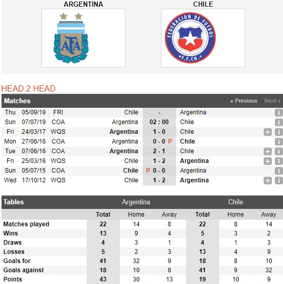 argentina-vs-chile-tin-vao-messi-02h00-ngay-7-7-giai-vo-dich-cac-quoc-gia-nam-my-copa-america-2019-4