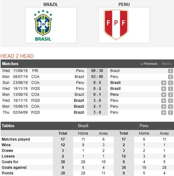 brazil-vs-peru-khong-de-nhu-vong-bang-03h00-ngay-7-8-giai-vo-dich-nam-my-copa-america-2019-4