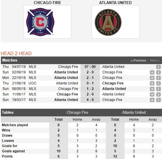 chicago-fire-vs-atlanta-united-khon-nha-dai-cho-07h00-ngay-4-7-giai-bong-da-nha-nghe-my-mls-2019-3