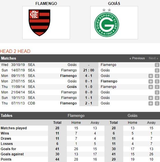 flamengo-vs-goias-bao-ve-top-4-21h00-ngay-14-7-vong-10-giai-vdqg-brazil-brazil-serie-a-5