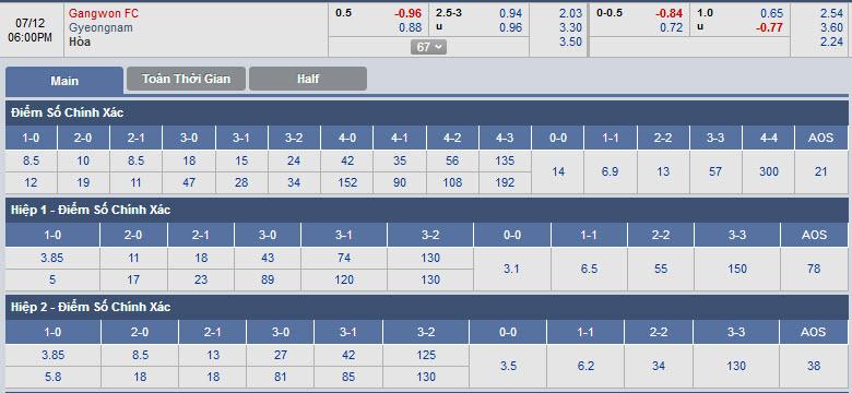 gangwon-vs-gyeongnam-17h00-ngay-12-07-1