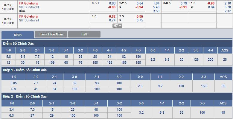 goteborg-vs-sundsvall-21h00-ngay-06-07-1