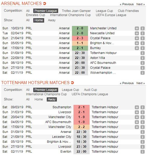 Arsenal-vs-Tottenham-Phao-thu-tro-lai-mach-thang-22h30-ngay-1-9-giai-ngoai-hang-Anh-Premier-League-5