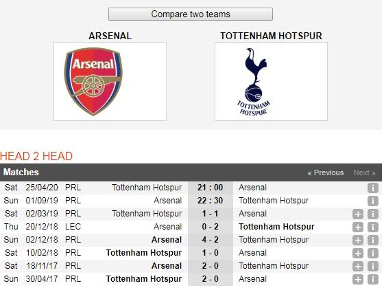 Arsenal-vs-Tottenham-Phao-thu-tro-lai-mach-thang-22h30-ngay-1-9-giai-ngoai-hang-Anh-Premier-League-6
