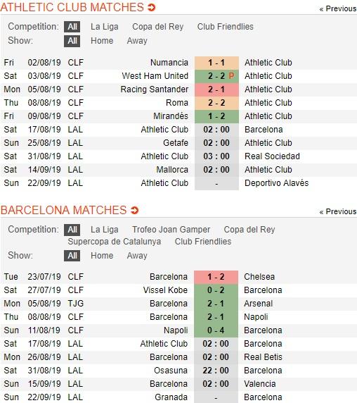 Athletic-Bilbao-vs-Barcelona-diem-tua-san-mames-02h00-ngay-17-8-giai-vdqg-tay-ban-nha-spain-primera-laliga-3