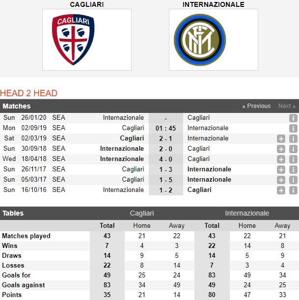 Cagliari-vs-Inter-Milan-tin-vao-lukaku-01h45-ngay-2-9-giai-vdqg-italia-italy-serie-a-4