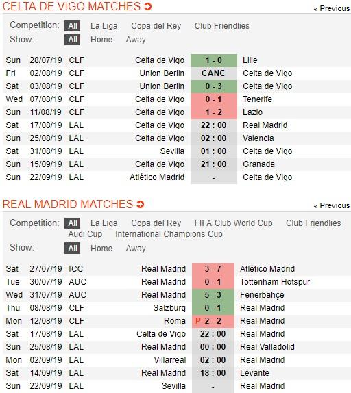 Celta-Vigo-vs-Real-Madrid-Ken-ken-chua-vao-phom-22h00-ngay-17-8-giai-vdqg-tay-ban-nha-Spain-Primera-Laliga-2