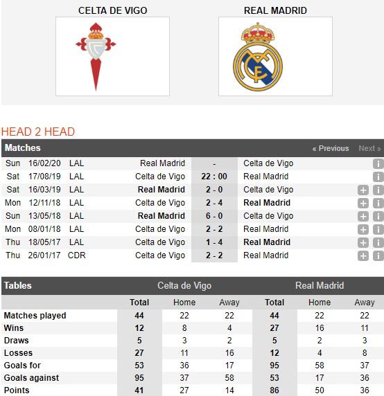 Celta-Vigo-vs-Real-Madrid-Ken-ken-chua-vao-phom-22h00-ngay-17-8-giai-vdqg-tay-ban-nha-Spain-Primera-Laliga-3