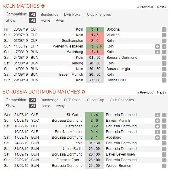 Cologne-vs-Dortmund-Doi-khach-tiep-da-thang-hoa-01h30-ngay-24-8-Giai-VDQG-Duc-Bundesliga-5