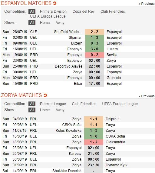 Espanyol-vs-Zorya-xu-catalunya-mo-hoi-02h00-ngay-23-8-cup-c2-chau-au-uefa-europa-league-3
