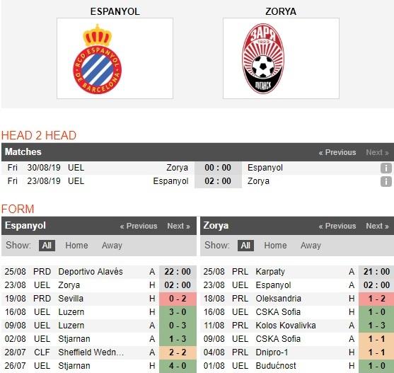 Espanyol-vs-Zorya-xu-catalunya-mo-hoi-02h00-ngay-23-8-cup-c2-chau-au-uefa-europa-league-4