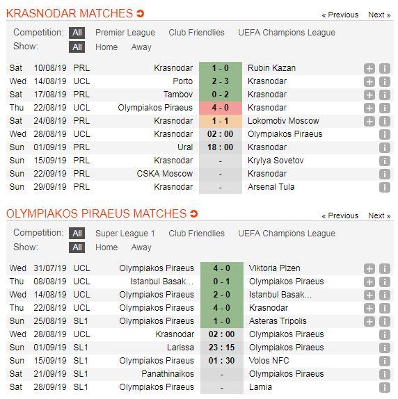 Krasnodar-vs-Olympiakos-Khach-lan-chu-02h00-ngay-28-8-Vong-loai-Cup-C1-chau-Au-Play-off-Champions-League-5