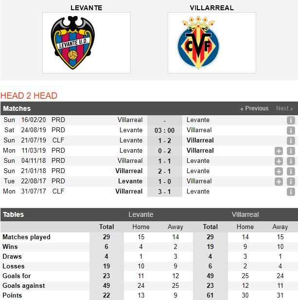 Levante-vs-Villarreal-danh-vao-diem-yeu-03h00-ngay-24-8-giai-vdqg-tay-ban-nha-spain-primera-laliga-4