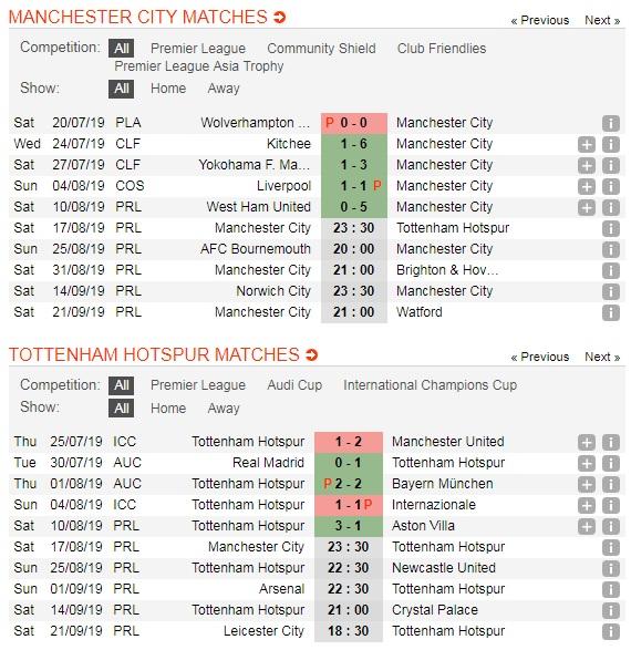 Manchester-City-vs-Tottenham-DKVD-tiep-tuc-thang-hoa-23h30-ngay-17-8-Giai-ngoai-hang-Anh-Premier-League-5