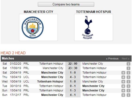 Manchester-City-vs-Tottenham-DKVD-tiep-tuc-thang-hoa-23h30-ngay-17-8-Giai-ngoai-hang-Anh-Premier-League-6