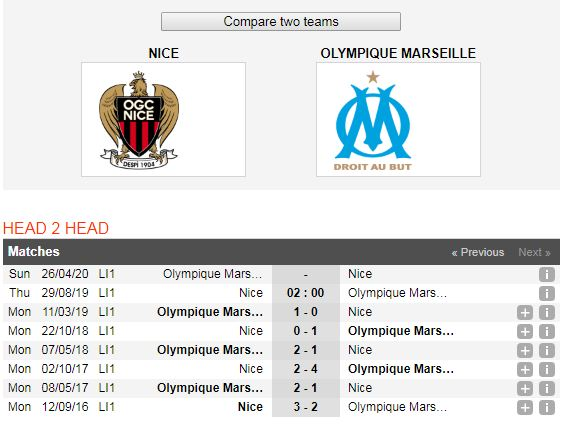 "Nice-vs-Marseille-""Dai-bang""-tiep-tuc-bay-cao-02h00-ngay-29-8-Giai-VDQG-Phap-Ligue-1-6"