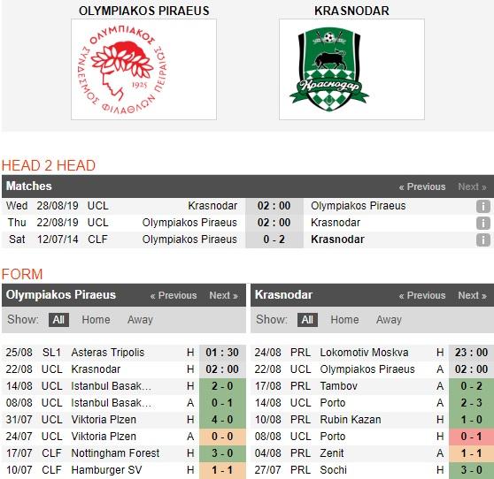 Olympiakos-vs-Krasnodar-diem-tua-georgios-karaiskaki-02h00-ngay-22-8-cup-c1-chau-au-uefa-champions-league-play-off-4