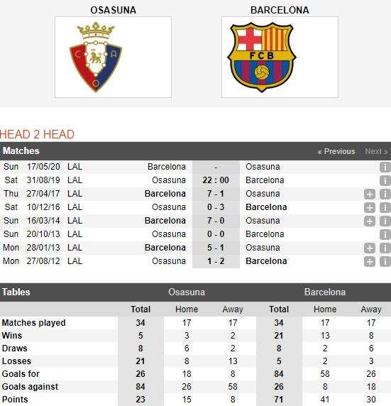 Osasuna-vs-Barcelona-tiep-da-hung-phan-22h00-ngay-31-8-giai-vdqg-tay-ban-nha-spain-primera-laliga-4