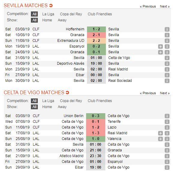 Sevilla-vs-Celta-Vigo-Chu-nha-tiep-tuc-bay-cao-01h00-ngay-31-8-giai-VDQG-Tay-Ban-Nha-La-Liga-5