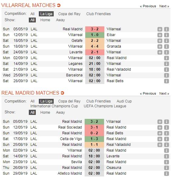 Villarreal-vs-Real-Madrid-Tro-lai-top-dau-02h00-ngay-2-9-giai-VDQG-Tay-Ban-Nha-La-Liga-5