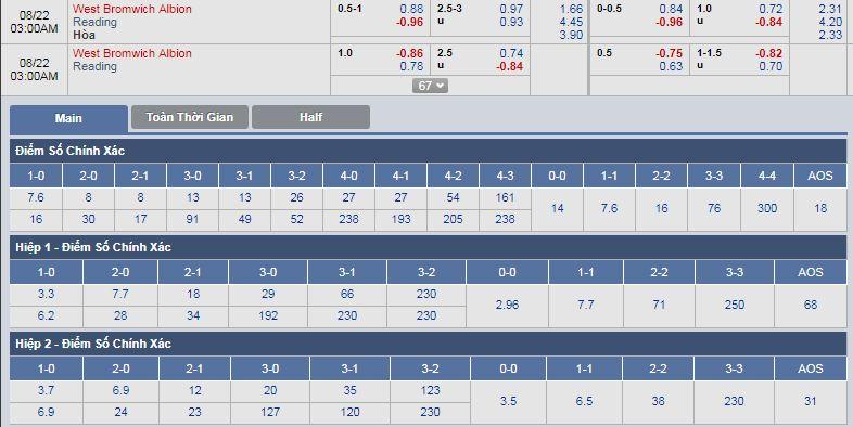 West-Brom-vs-Reading-Chu-nha-duy-tri-mach-thang-02h00-ngay-22-8-Giai-hang-nhat-Anh-Championship-3