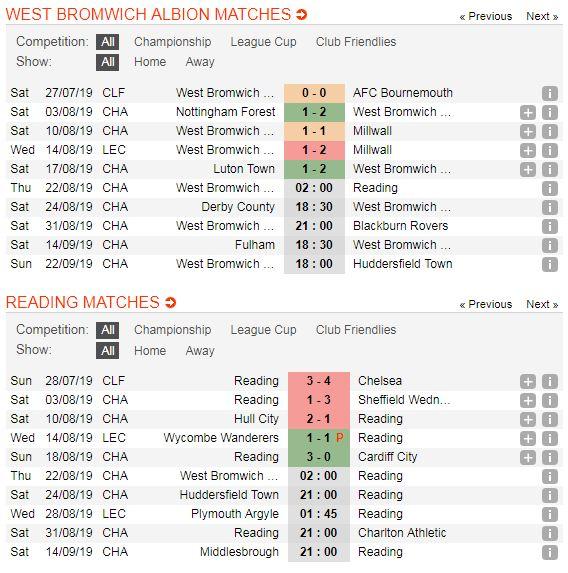 West-Brom-vs-Reading-Chu-nha-duy-tri-mach-thang-02h00-ngay-22-8-Giai-hang-nhat-Anh-Championship-5