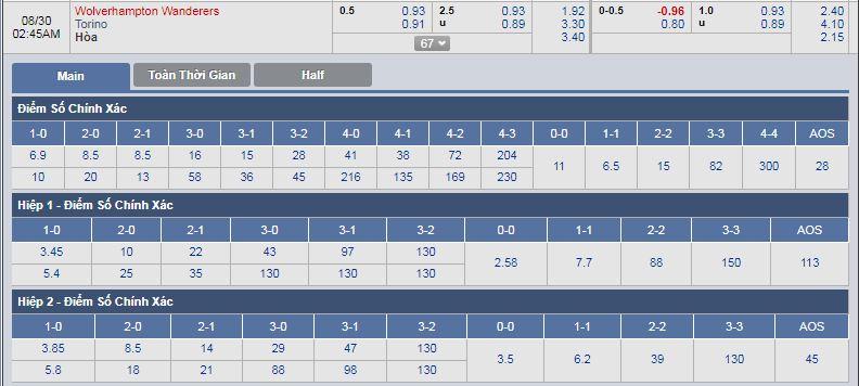 Wolverhampton-vs-Torino-Chu-nha-quyet-thang-01h45-ngay-30-8-Cup-C2-chau-Au-Europa-League-3