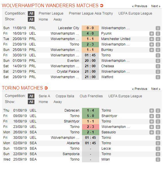 Wolverhampton-vs-Torino-Chu-nha-quyet-thang-01h45-ngay-30-8-Cup-C2-chau-Au-Europa-League-5