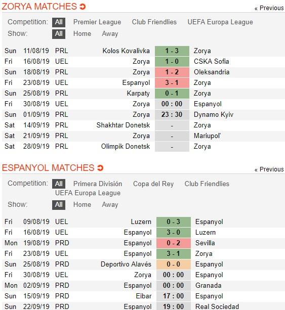 Zorya-vs-Espanyol-kho-ngang-cao-dau-00h00-ngay-30-8-cup-c2-chau-au-uefa-champions-league-play-off-3